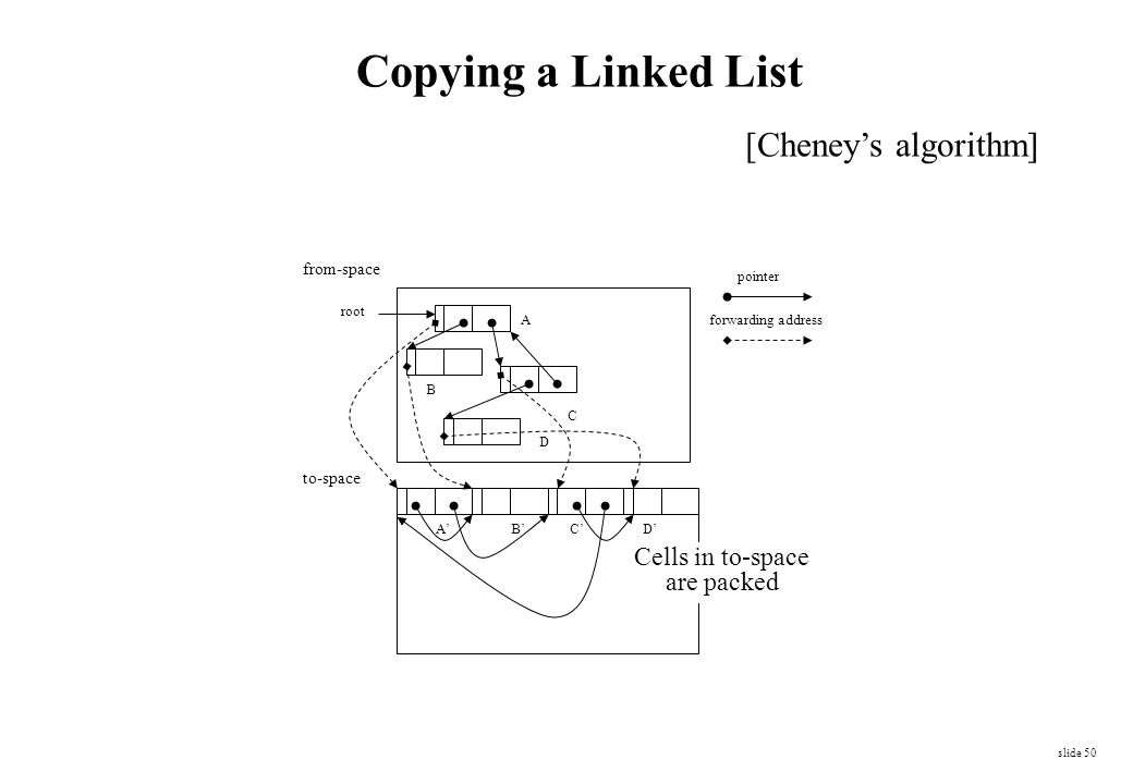 Copying a Linked List [Cheney's algorithm] Cells in to-space